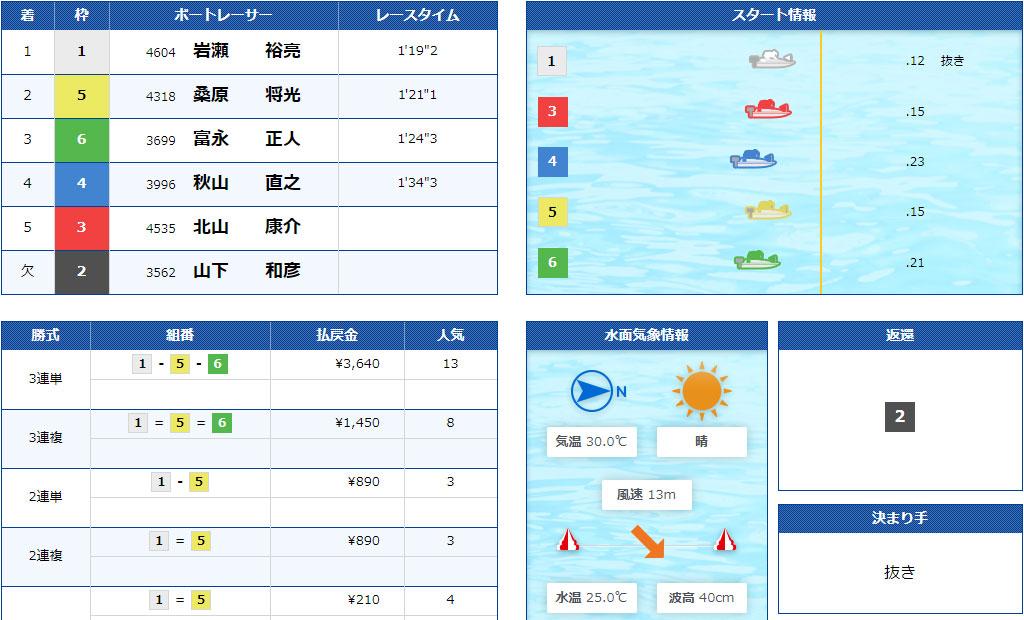 【競艇G2】7月2日11R結果 江戸川634杯モーターボート大賞が強風による水面状況悪化で中止順延続き。ついに準優勝戦なしに。ボートレース江戸川・競艇