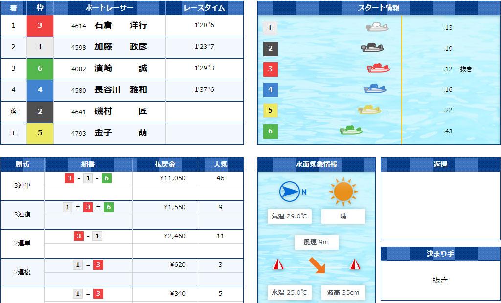 【競艇G2】7月2日1R結果 江戸川634杯モーターボート大賞が強風による水面状況悪化で中止順延続き。ついに準優勝戦なしに。ボートレース江戸川・競艇