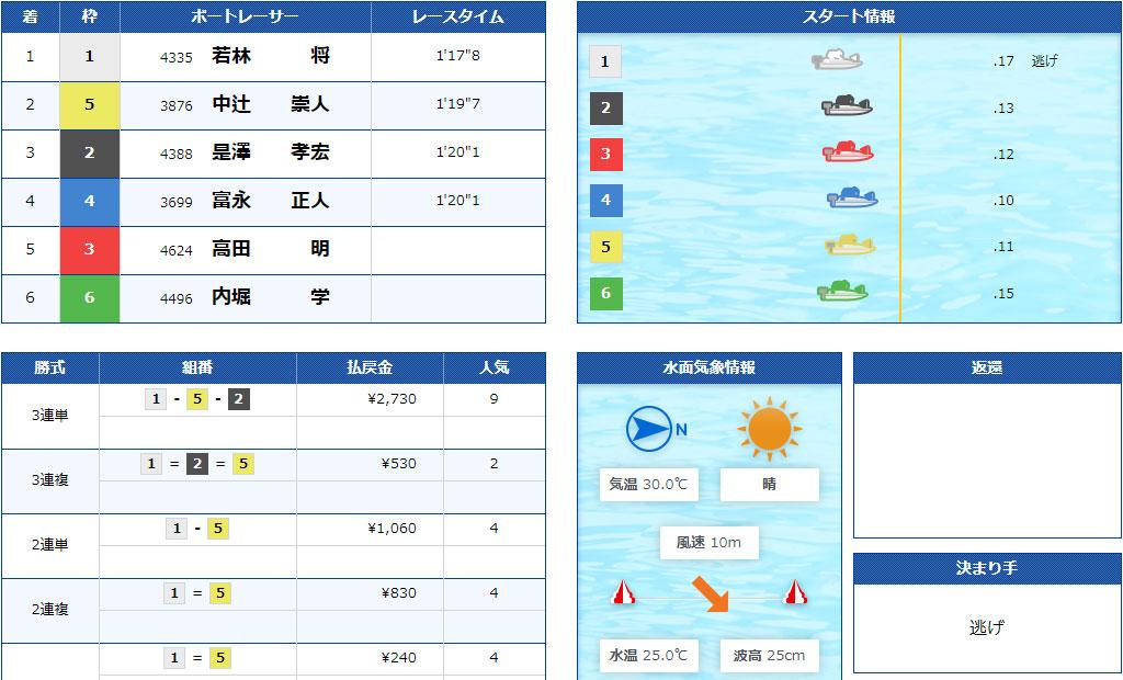 【競艇G2】7月2日2R結果 江戸川634杯モーターボート大賞が強風による水面状況悪化で中止順延続き。ついに準優勝戦なしに。ボートレース江戸川・競艇