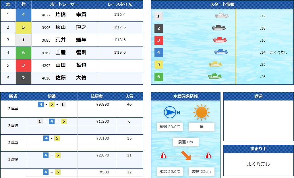 【競艇G2】7月2日4R結果 江戸川634杯モーターボート大賞が強風による水面状況悪化で中止順延続き。ついに準優勝戦なしに。ボートレース江戸川・競艇