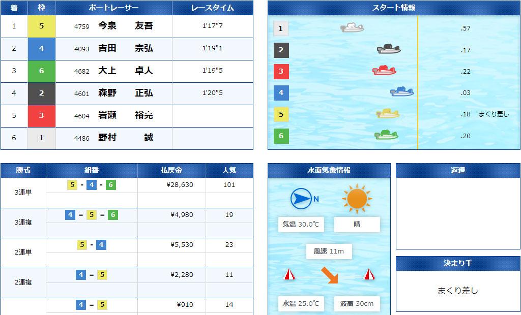 【競艇G2】7月2日6R結果 江戸川634杯モーターボート大賞が強風による水面状況悪化で中止順延続き。ついに準優勝戦なしに。ボートレース江戸川・競艇