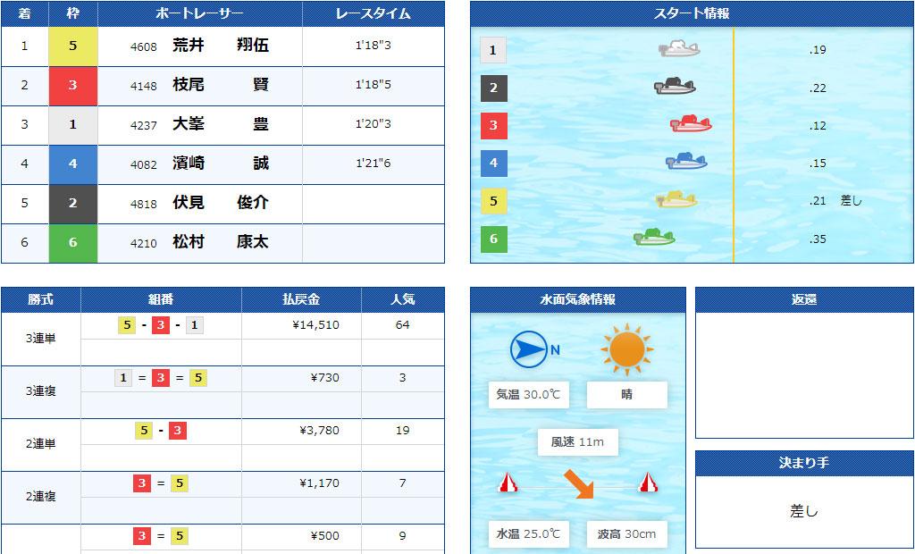 【競艇G2】7月2日8R結果 江戸川634杯モーターボート大賞が強風による水面状況悪化で中止順延続き。ついに準優勝戦なしに。ボートレース江戸川・競艇