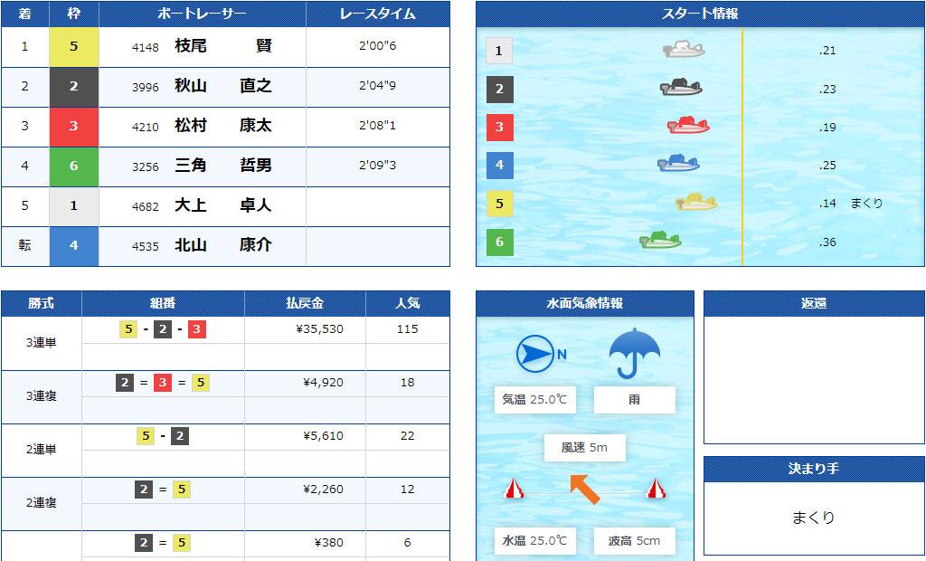 【競艇G2】7月3日10R結果。江戸川634杯モーターボート大賞が強風による水面状況悪化で中止順延続き。ついに準優勝戦なしに。ボートレース江戸川・競艇