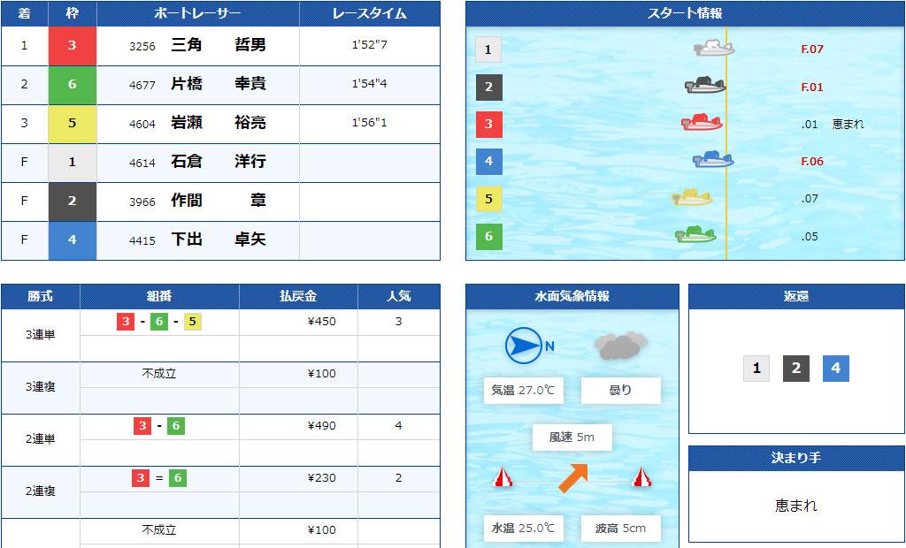 【競艇G2】7月3日5R結果。江戸川634杯モーターボート大賞が強風による水面状況悪化で中止順延続き。ついに準優勝戦なしに。ボートレース江戸川・競艇