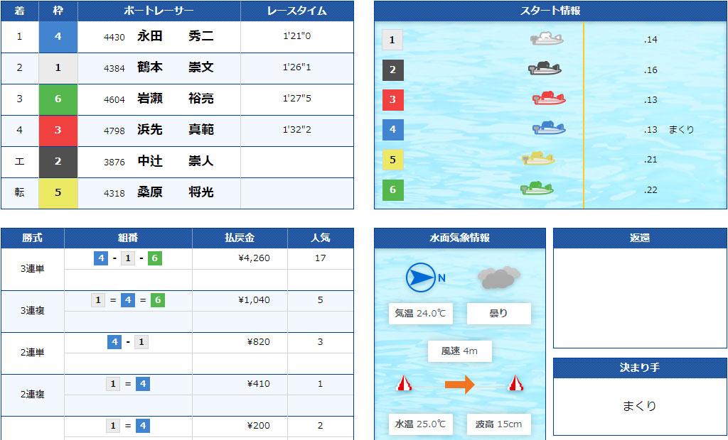【競艇G2】7月5日5R結果。江戸川634杯モーターボート大賞が強風による水面状況悪化で中止順延続き。ついに準優勝戦なしに。ボートレース江戸川・競艇