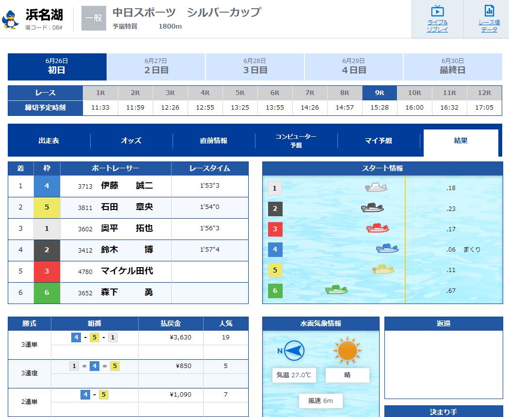 優良競艇予想サイト CulbGinga(クラブギンガ)の有料プラン「スタンダード」2020年6月26日コロガシ結果 競艇予想サイトの口コミ検証や無料情報の予想結果も公開中