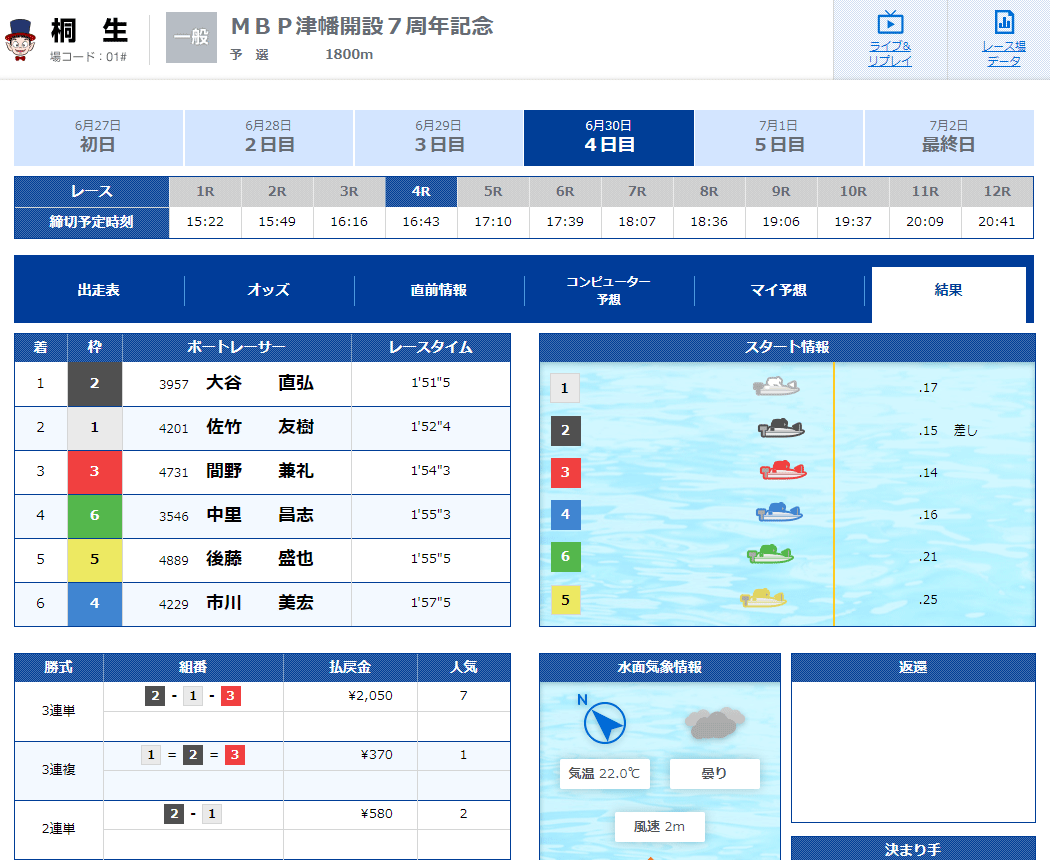 優良競艇予想サイト CulbGinga(クラブギンガ)の有料プラン「ベーシック」2020年6月30日コロガシ結果 競艇予想サイトの口コミ検証や無料情報の予想結果も公開中