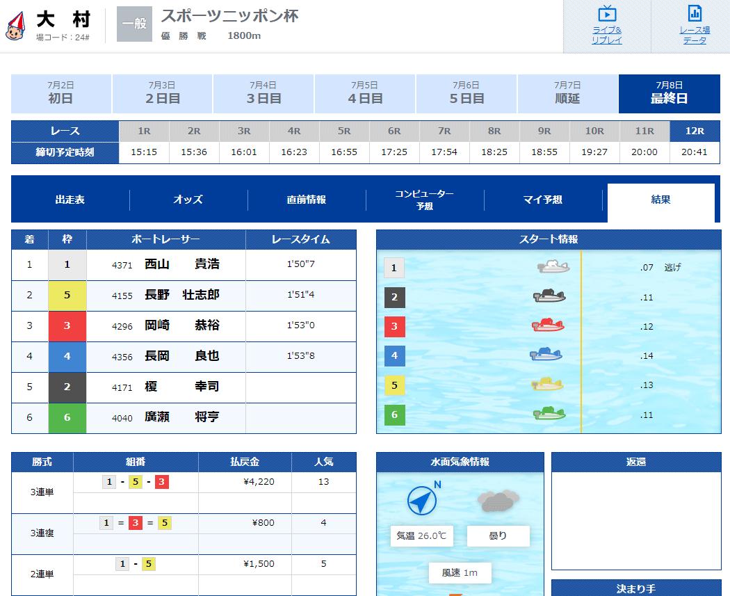 西山貴浩選手が11連勝の完全優勝達成!優勝戦結果 競艇界のお祭り男。ボートレース大村・競艇