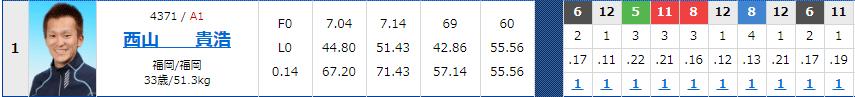 西山貴浩選手が11連勝の完全優勝達成!艇界のエンターテイナー。オール1着 ボートレース大村・競艇