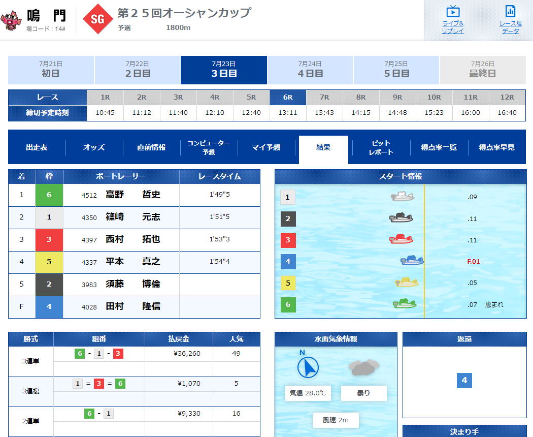 【SGオーシャンカップ】田村隆信選手が痛恨のフライングをしたレース結果。地元徳島支部唯一の出場選手。ボートレース鳴門・競艇