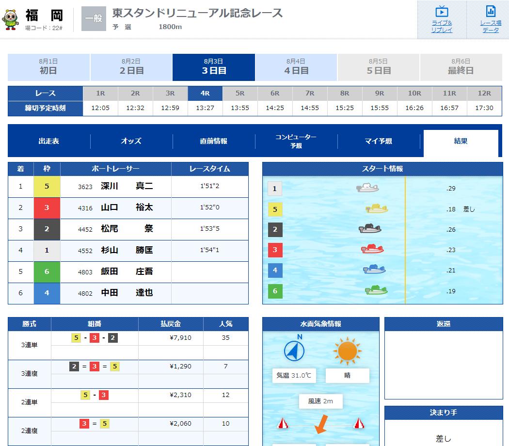 深川真二選手が2,000勝を達成!福岡競艇場で。デビュー初勝利の場!佐賀支部・ボートレース・競艇