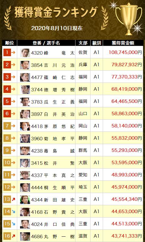 【ボートレースメモリアル】井口佳典選手がフライング…!11月のチャレンジカップはアウトに。グランプリはどうなる??賞金ランキング 三重支部・ボートレーサー・競艇