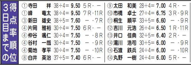【ボートレースメモリアル】井口佳典選手がフライング…!11月のチャレンジカップはアウトに。グランプリはどうなる??3日目までの得点率 三重支部・ボートレーサー・競艇