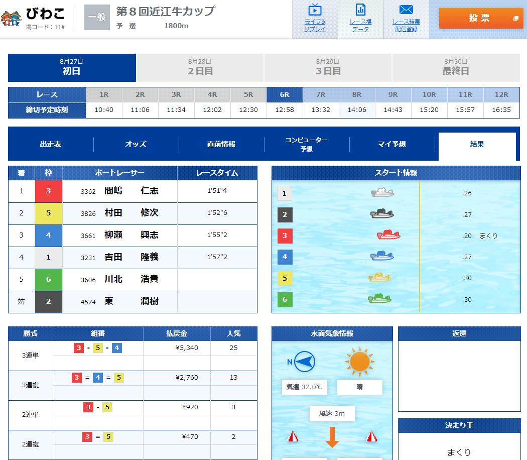 【ボートレーサー】骨折で治療中だった川北浩貴選手がついに復帰!復帰戦の結果 滋賀支部・71期・競艇選手・ケガ