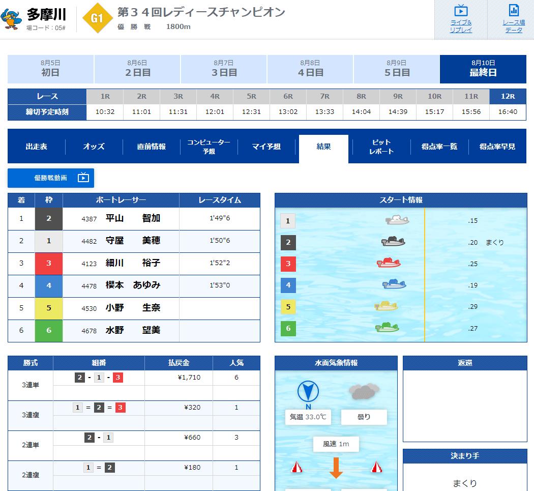 2020年 PG1レディースチャンピオン優勝は平山智加選手!3回目のG1優勝!香川支部・ボートレース多摩川・競艇