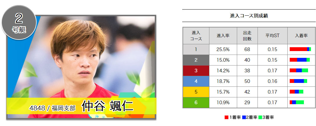 2020年びわこPG1ヤングダービー ドリーム戦 2号艇 仲谷颯仁選手 ボートレースびわこ・競艇