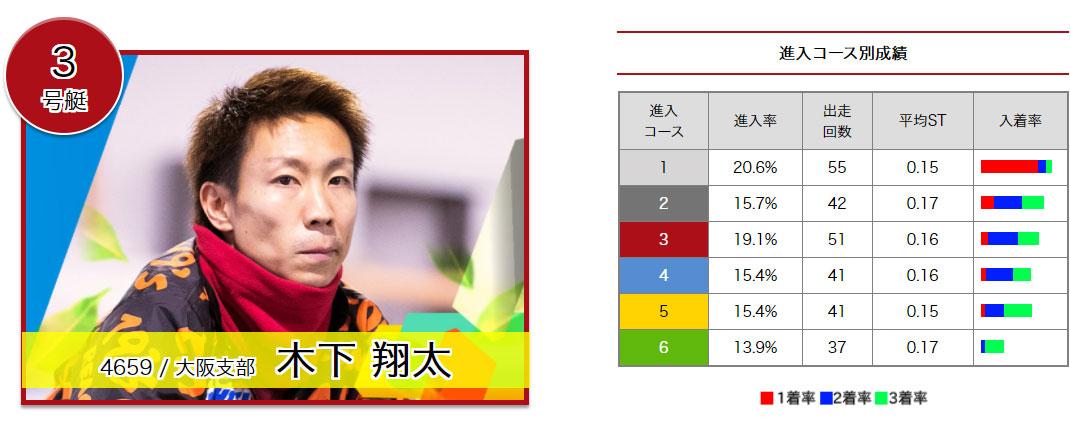 2020年びわこPG1ヤングダービー ドリーム戦 3号艇 木下翔太選手 ボートレースびわこ・競艇