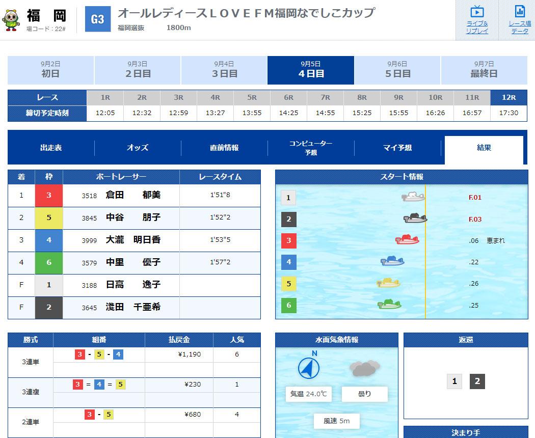 日高逸子選手がフライングでF3、レディースチャレンジカップは選出除外に…。フライングレース結果 ボートレーサー・ボートレース福岡
