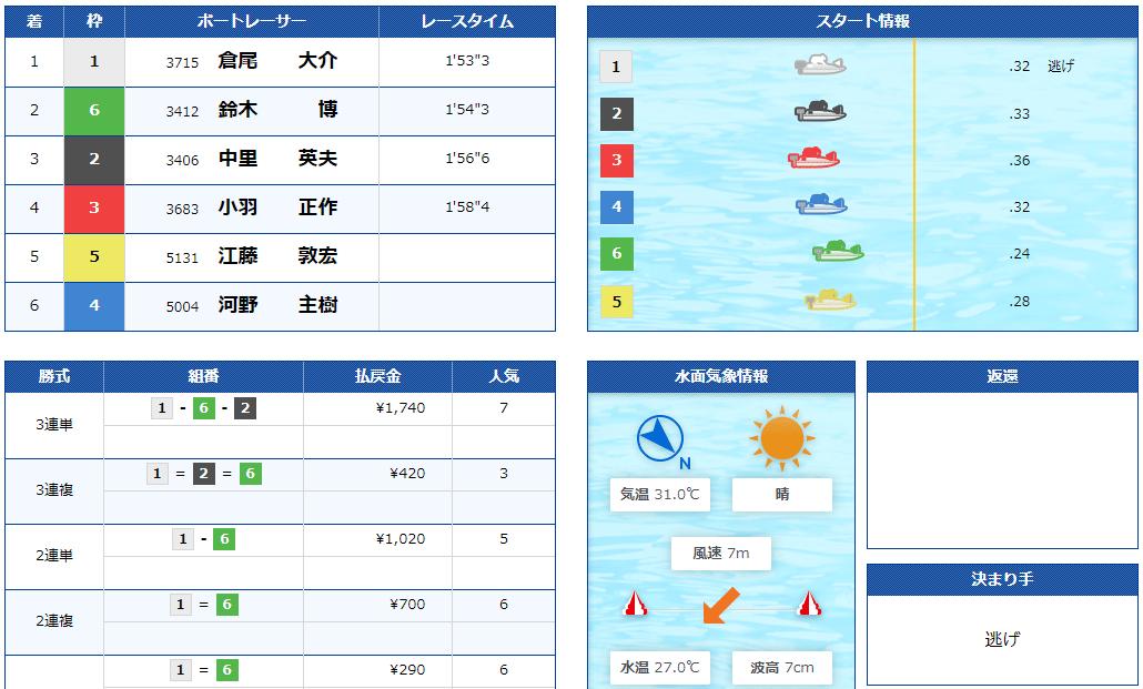 競艇BULL(ブル) 優良競艇予想サイト・悪徳競艇予想サイトの口コミ検証や無料情報の予想結果も公開中 2020年9月3日 無料情報結果