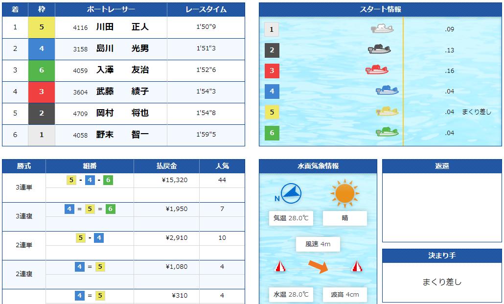 競艇BULL(ブル) 優良競艇予想サイト・悪徳競艇予想サイトの口コミ検証や無料情報の予想結果も公開中 2020年9月4日 無料情報結果