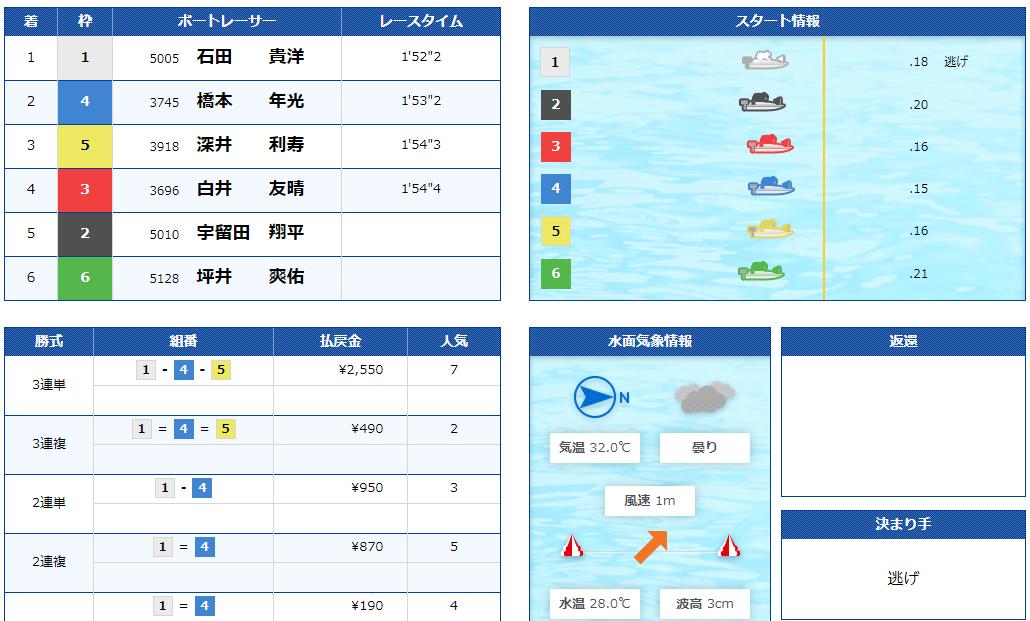 競艇BULL(ブル) 優良競艇予想サイト・悪徳競艇予想サイトの口コミ検証や無料情報の予想結果も公開中 2020年9月5日「BULL RED」結果