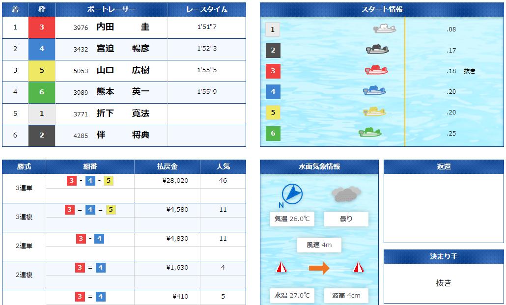 競艇BULL(ブル) 優良競艇予想サイト・悪徳競艇予想サイトの口コミ検証や無料情報の予想結果も公開中 2020年9月6日「Feather/フェザー」1レース目結果