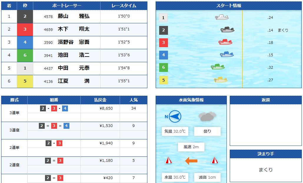 競艇BULL(ブル) 優良競艇予想サイト・悪徳競艇予想サイトの口コミ検証や無料情報の予想結果も公開中 2020年9月6日「BULL GRADE」1レース目結果