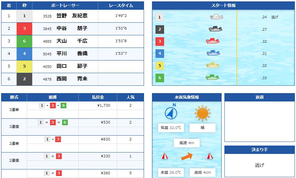 競艇BULL(ブル) 優良競艇予想サイト・悪徳競艇予想サイトの口コミ検証や無料情報の予想結果も公開中 2020年9月8日「BULL FLOWER」1レース目結果