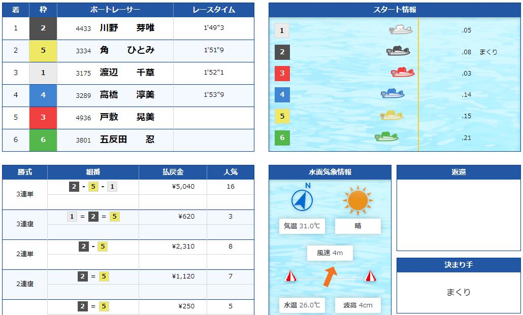 競艇BULL(ブル) 優良競艇予想サイト・悪徳競艇予想サイトの口コミ検証や無料情報の予想結果も公開中 2020年9月8日「BULL FLOWER」コロガシ結果
