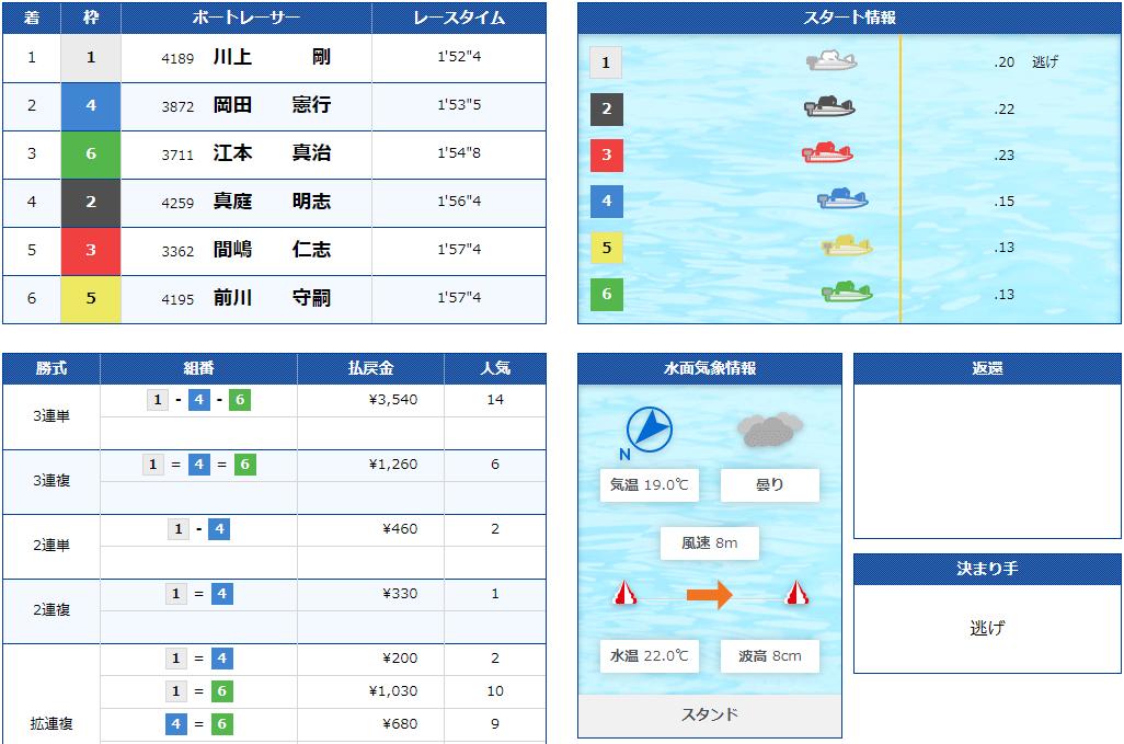 競艇SIX BOAT(シックスボート) 優良競艇予想サイト・悪徳競艇予想サイトの口コミ検証や無料情報の予想結果も公開中 2020年10月8日「デイスモール」コロガシ結果