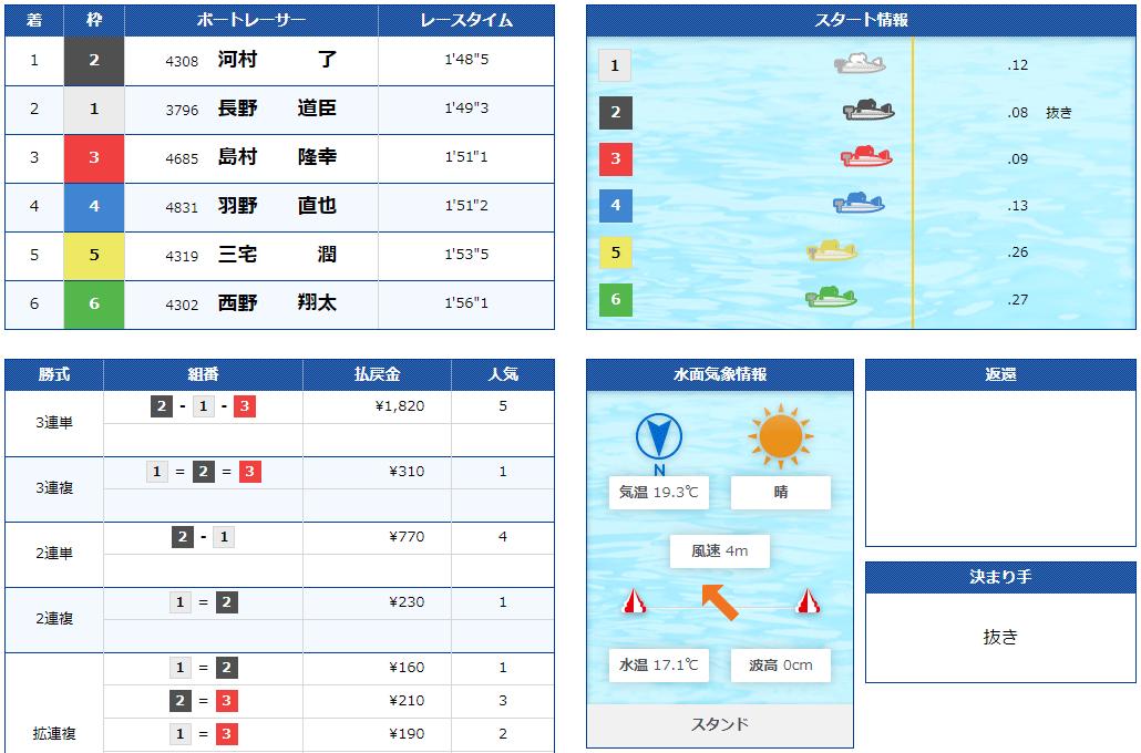 長野道臣選手がデビュー25年目を目前にして初優勝のチャンス!!優勝戦結果。競艇選手・静岡支部・ボートレーサー