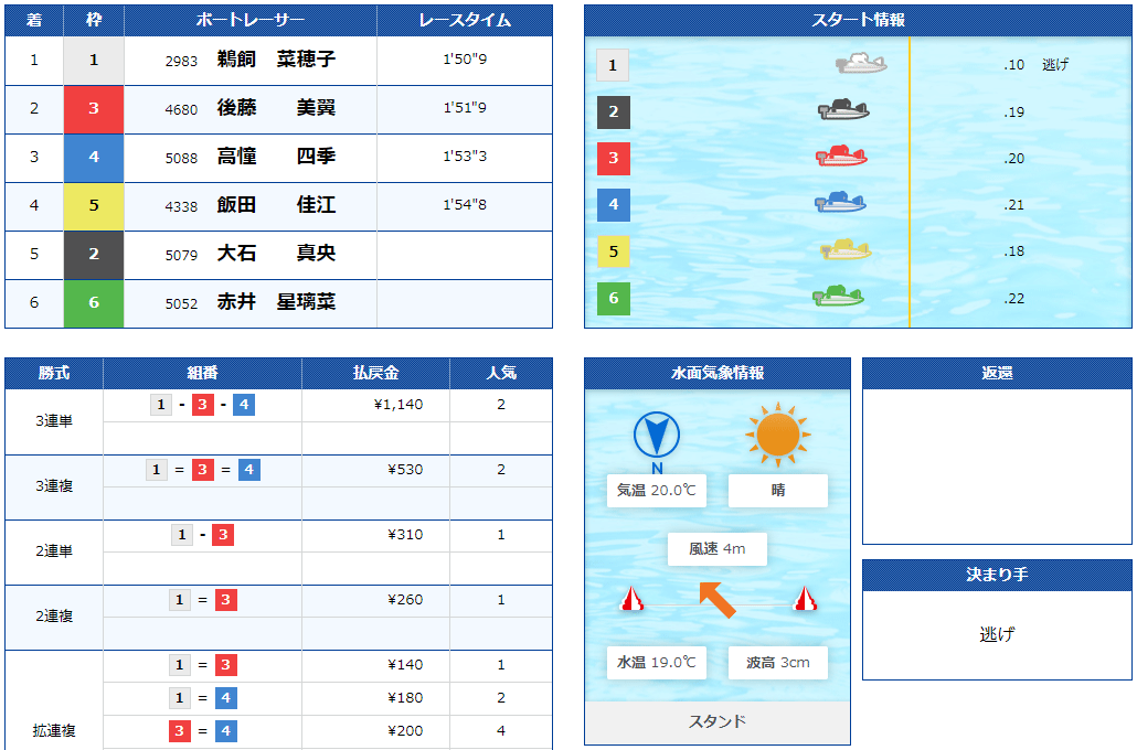 「インの鬼姫」鵜飼菜穂子(うかいなほこ)選手のラストラン結果。引退節は地元常滑のオールレディースシンデレラカップ。競艇選手・愛知支部・ボートレーサー