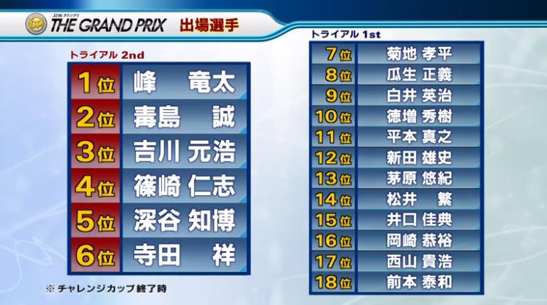 2020年 第35回グランプリ(賞金王決定戦) メンバー決定!ボートレース平和島・競艇