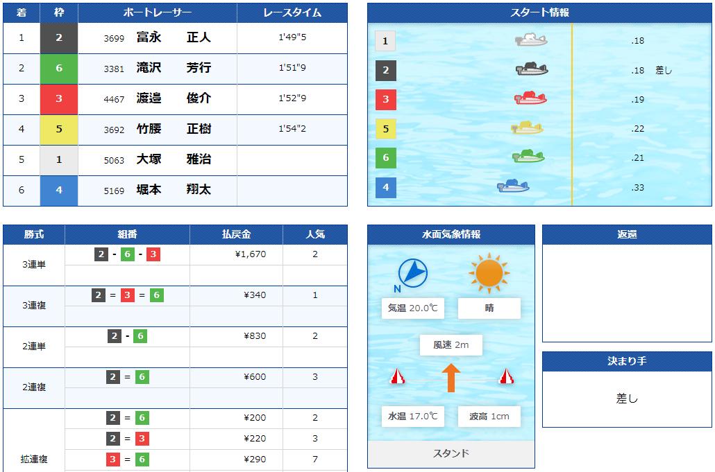 ボートスター(BOATSTAR) 優良競艇予想サイト・悪徳競艇予想サイトの口コミ検証や無料情報の予想結果も公開中 2020年11月8日 無料情報結果