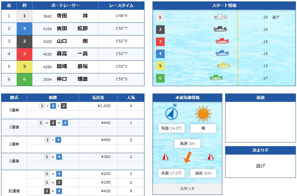 ボートスター(BOATSTAR) 優良競艇予想サイト・悪徳競艇予想サイトの口コミ検証や無料情報の予想結果も公開中 2020年11月9日 無料情報結果