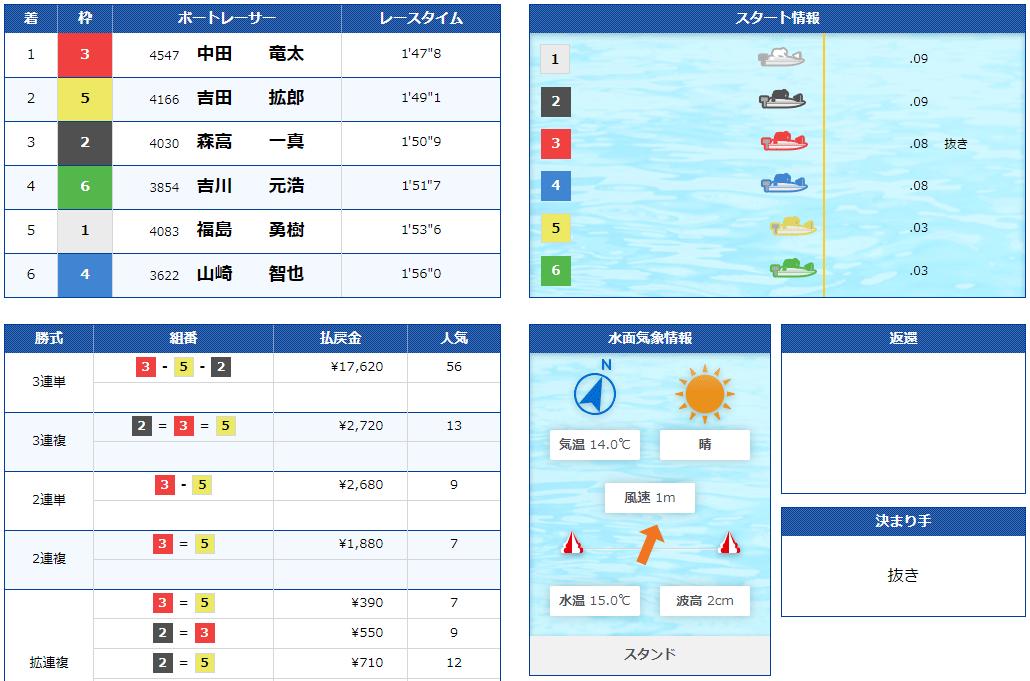 ボートスター(BOATSTAR) 優良競艇予想サイト・悪徳競艇予想サイトの口コミ検証や無料情報の予想結果も公開中 2020年11月10日 無料情報結果