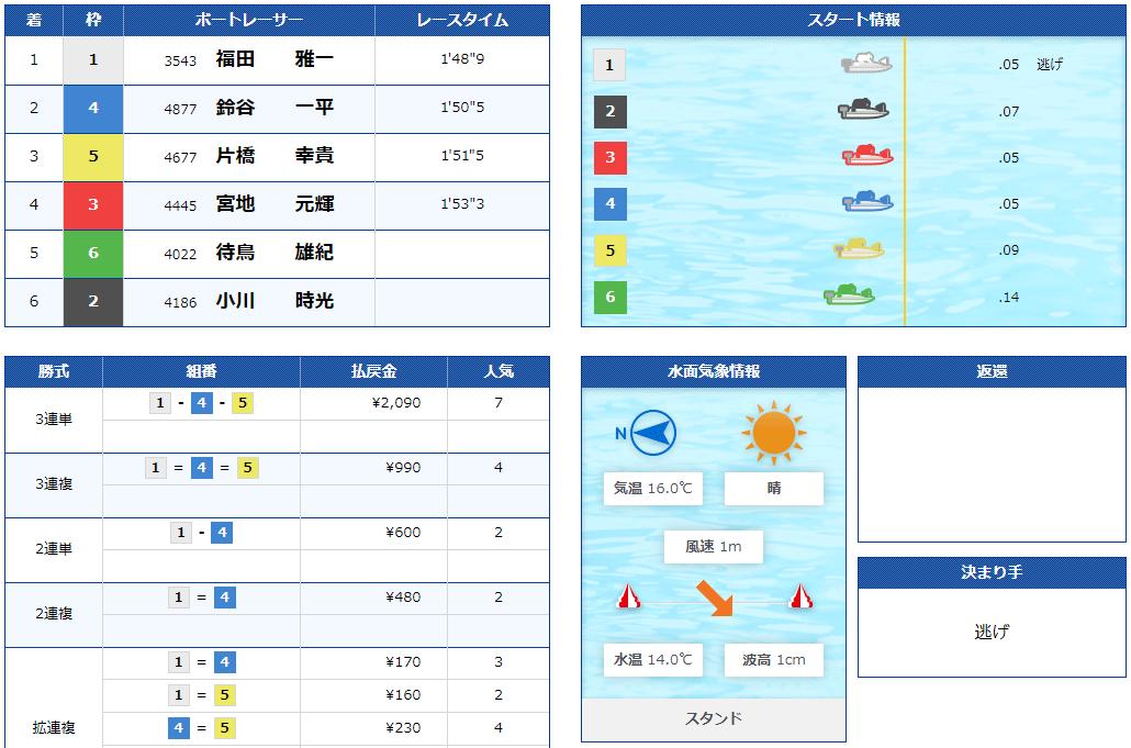ボートスター(BOATSTAR) 優良競艇予想サイト・悪徳競艇予想サイトの口コミ検証や無料情報の予想結果も公開中 2020年11月13日 バランススターコロガシ結果