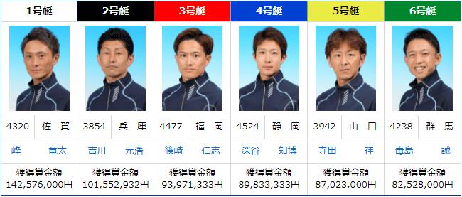 【競艇SG】第23回チャレンジカップのドリーム戦メンバー!出場選手順位、選出除外者、概要などまとめ。ボートレース蒲郡