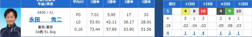 永田秀二(ながた しゅうじ)選手が関東地区選手権でのスタート!100期・競艇選手・東京支部・ボートレーサー