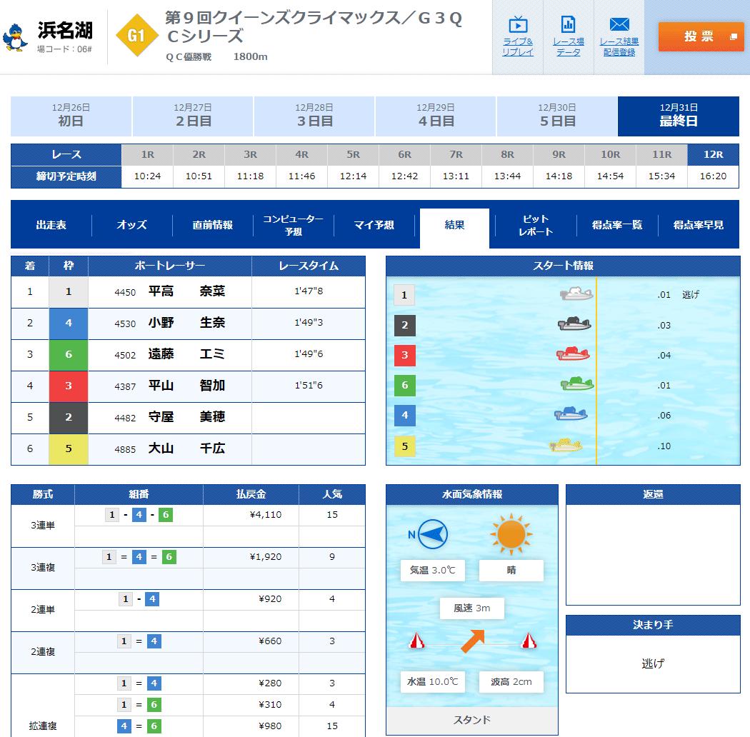 PG1第9回クイーンズクライマックスは平高奈菜選手!優勝戦結果。香川支部・ボートレース浜名湖・競艇
