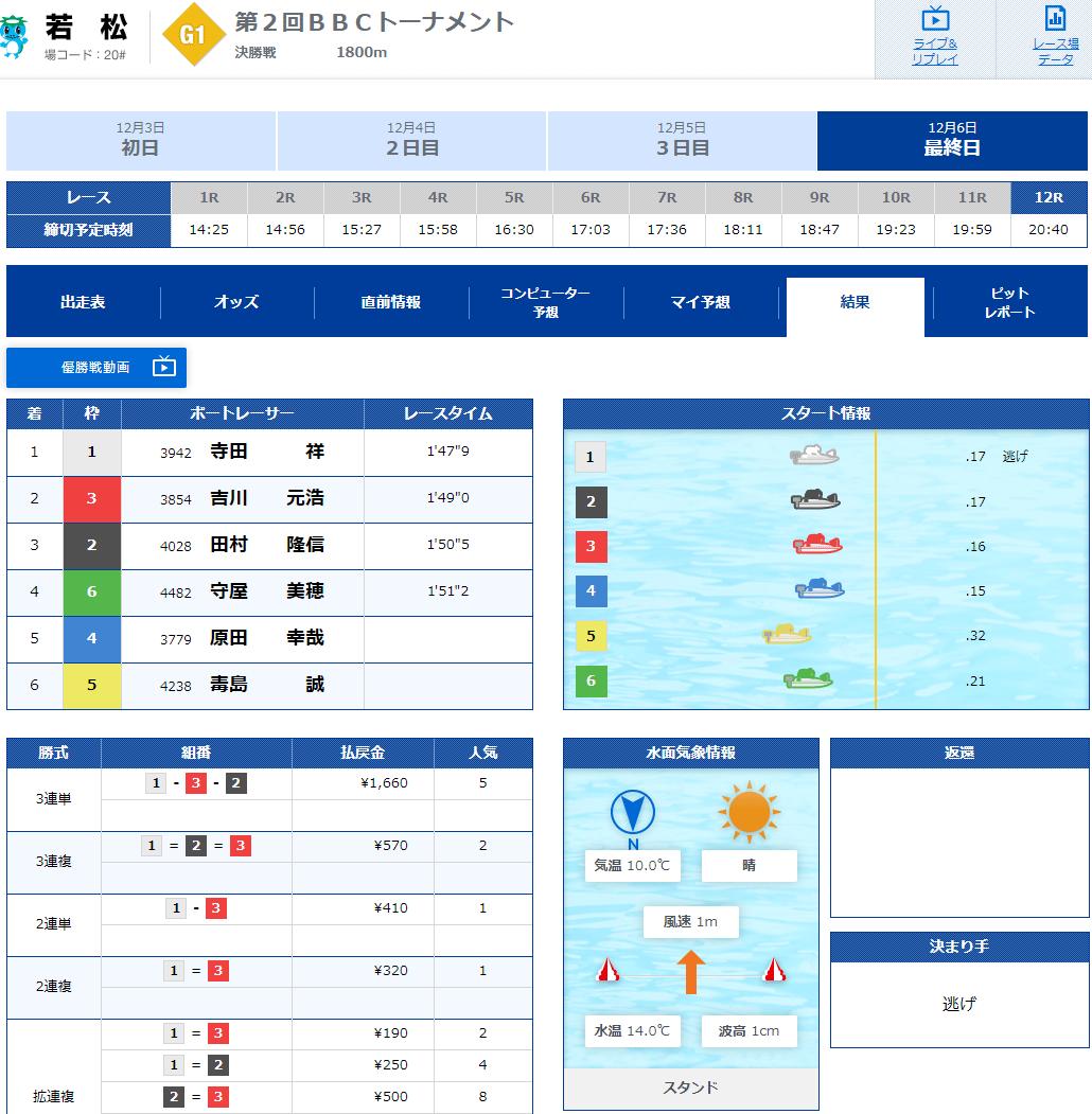 PG1第2回BBCトーナメント決勝戦払い戻し。寺田祥(てらだ しょう)選手が優勝。山口支部・ボートレース若松・競艇