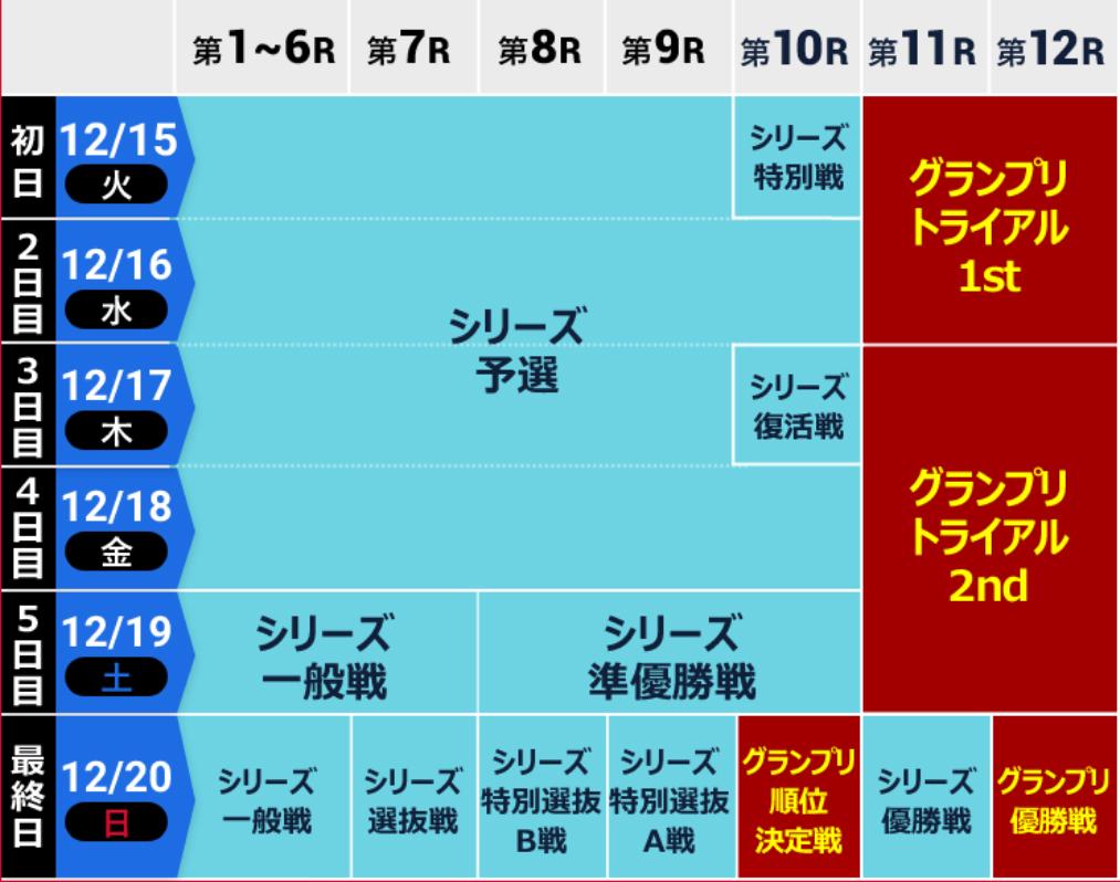 【競艇SG】第35回グランプリのレーススケジュール。出場選手順位、選出除外者、概要などまとめ。ボートレース平和島