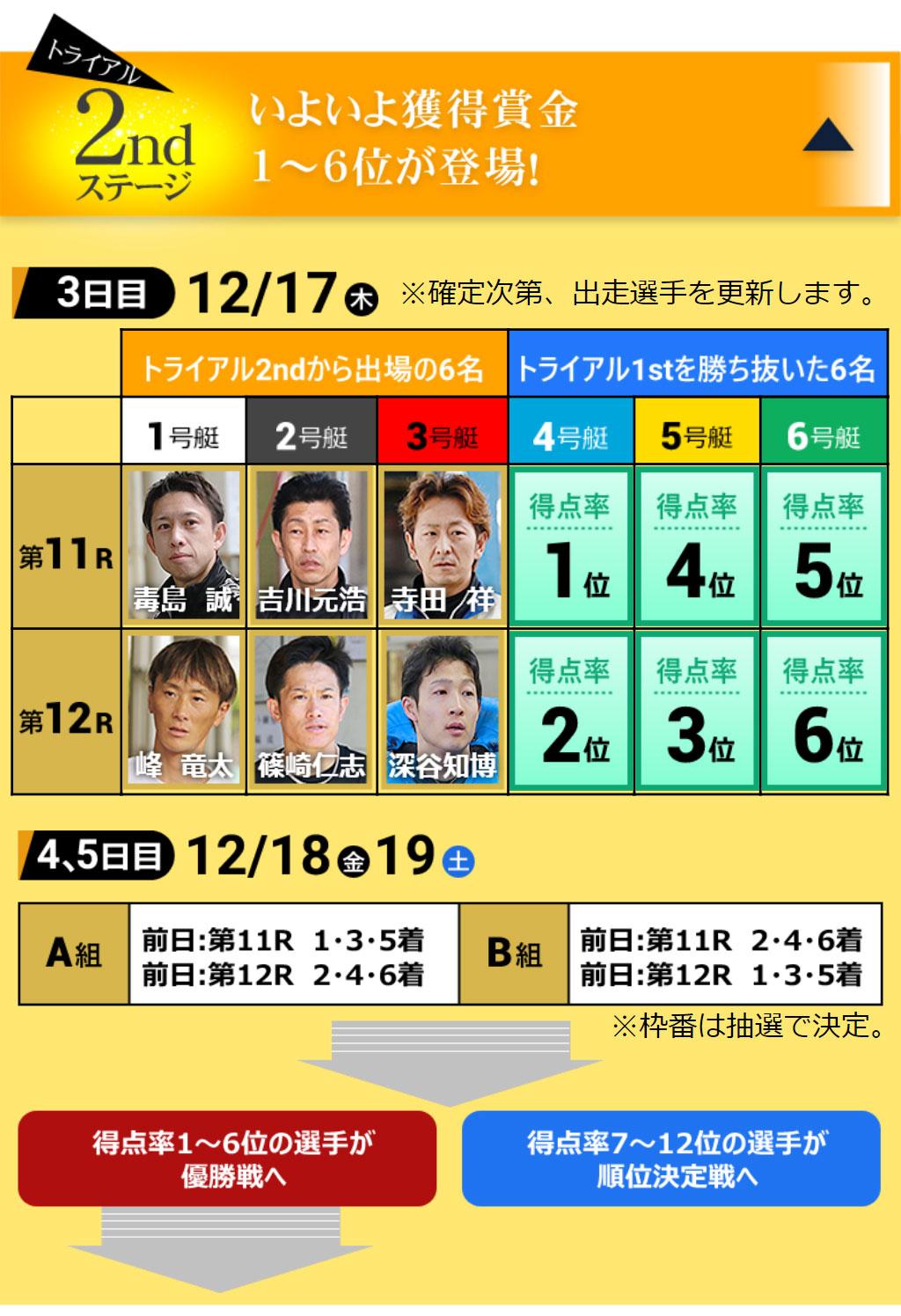 【競艇SG】第35回グランプリ3日目出場選手順位、選出除外者、概要などまとめ。ボートレース平和島