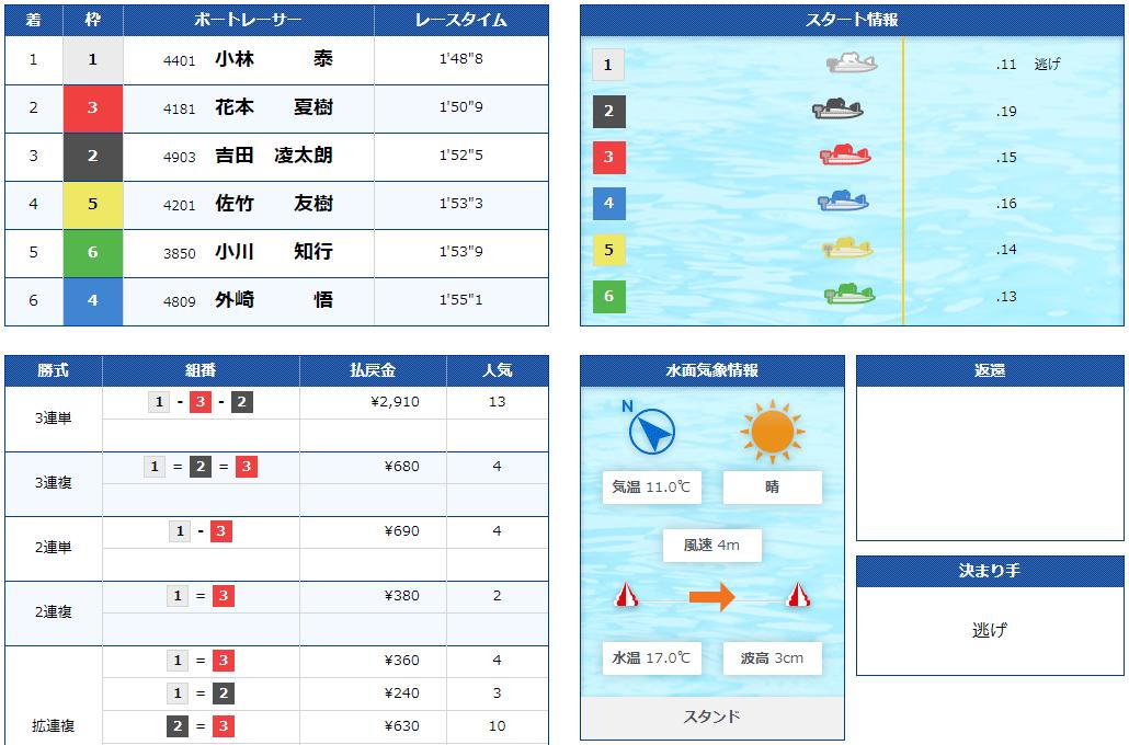 優良競艇予想サイト 競艇チャンピオン(競艇CHAMPION)の有料プラン「ミドル級」2020年11月21日コロガシ結果 競艇予想サイトの口コミ検証や無料情報の予想結果も公開中