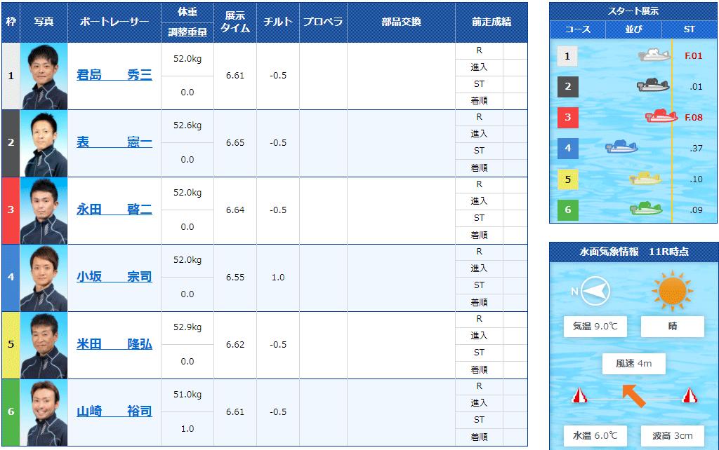 小坂宗司(こさか たかし)選手がデビュー初優勝したレースの直前情報。岡山支部・ボートレース徳山・競艇