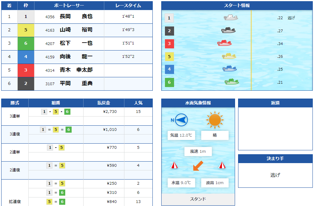 マジックボート(MAGIC BOAT) 優良競艇予想サイト・悪徳競艇予想サイトの口コミ検証や無料情報の予想結果も公開中 2020年12月6日 初回限定コロガシ(近畿)コロガシ結果
