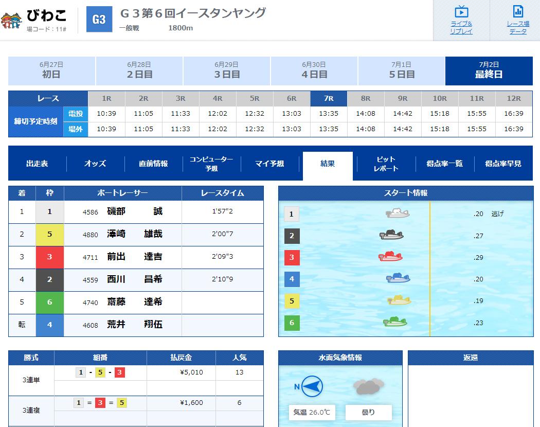 西川昌希元競艇選手が八百長レースで金銭受け取り逮捕 疑惑のレースびわこG3イースタンヤング7R結果 親族 ボートレース 三重支部