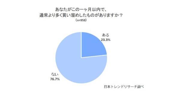 ボートレース 新型コロナウイルス感染者数 この1カ月以内で通常時より多く商品を購入する「買いだめ」をしたという人は23.3%となった 競艇・日本