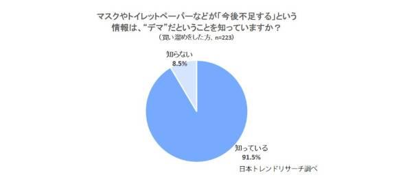 ボートレース 新型コロナウイルス感染者数 「マスクやトイレットペーパーなどが『今後不足する』という情報はデマだと知っているか」と聞いたところ、91.5%が「知っている」と回答 競艇・日本