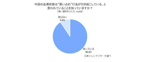 ボートレース 新型コロナウイルス感染者数 品薄・品切状態となっている商品の多くは「買い占め行為が引き起こしている」と言われていることを知っているか聞くと、90.6%が「知っている」 競艇・日本